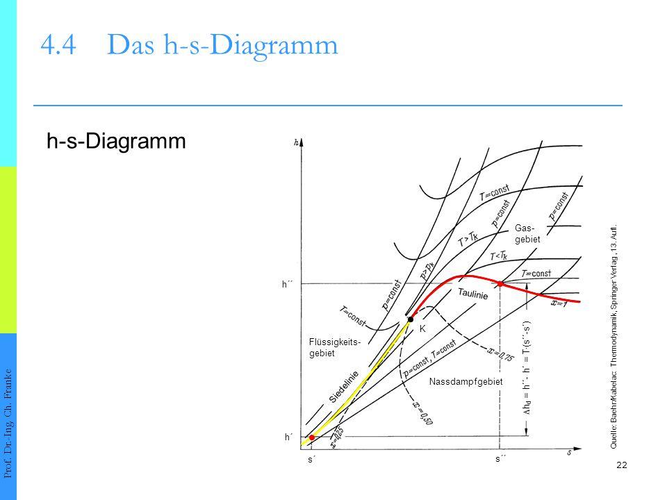 4.4 Das h-s-Diagramm h-s-Diagramm Prof. Dr.-Ing. Ch. Franke Gas-