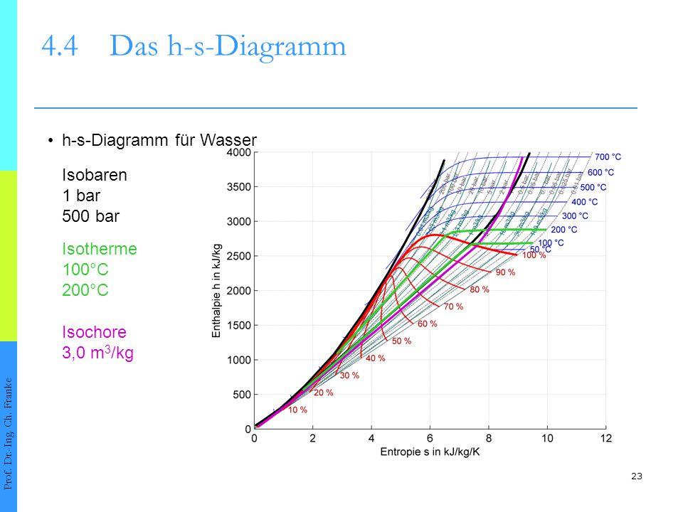 4.4 Das h-s-Diagramm • h-s-Diagramm für Wasser Isobaren 1 bar 500 bar