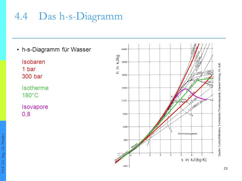 4.4 Das h-s-Diagramm • h-s-Diagramm für Wasser Isobaren 1 bar 300 bar