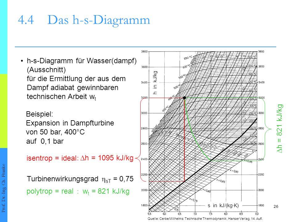 4.4 Das h-s-Diagramm • h-s-Diagramm für Wasser(dampf) (Ausschnitt)