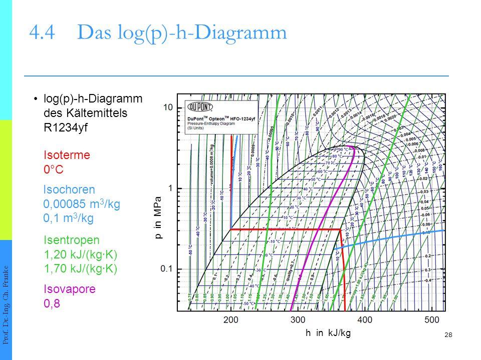 4.4 Das log(p)-h-Diagramm