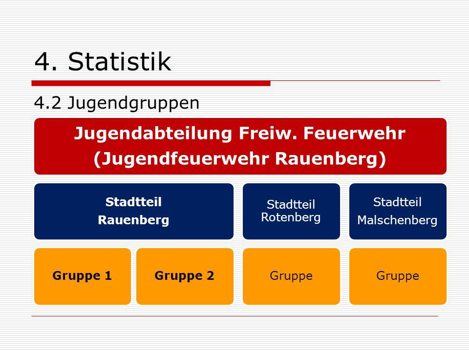 Jugendabteilung Freiw. Feuerwehr (Jugendfeuerwehr Rauenberg)