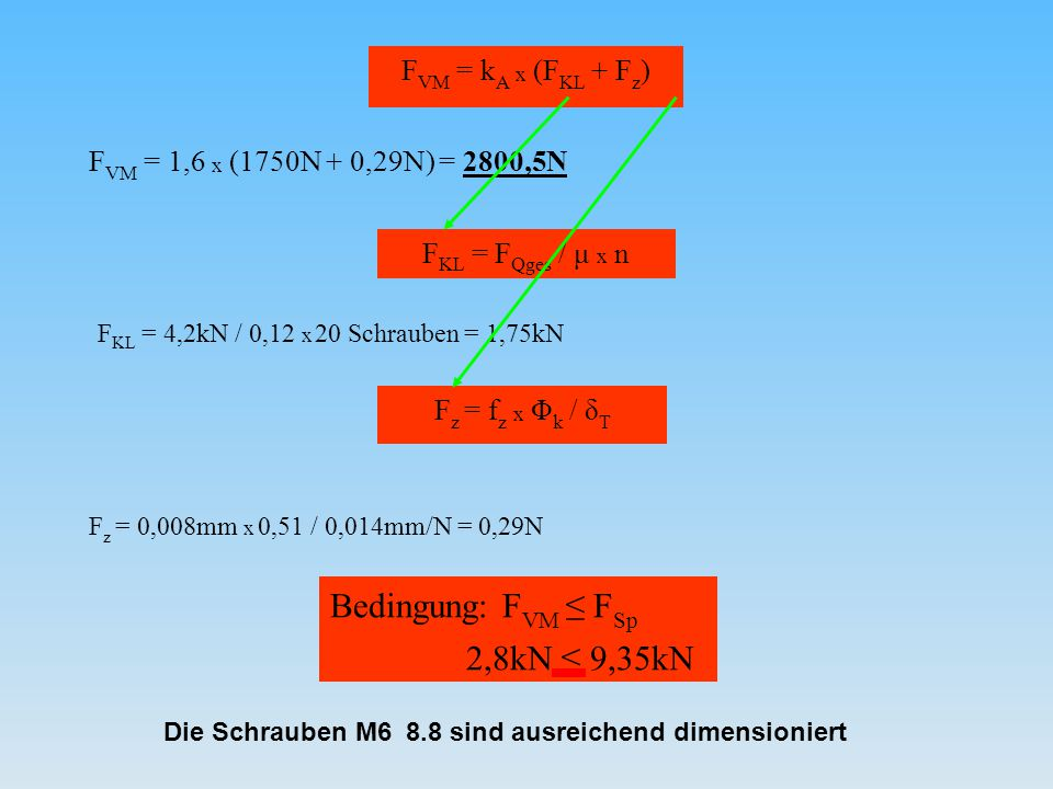 Bedingung: FVM ≤ FSp FVM = kA x (FKL + Fz) FKL = FQges / μ x n