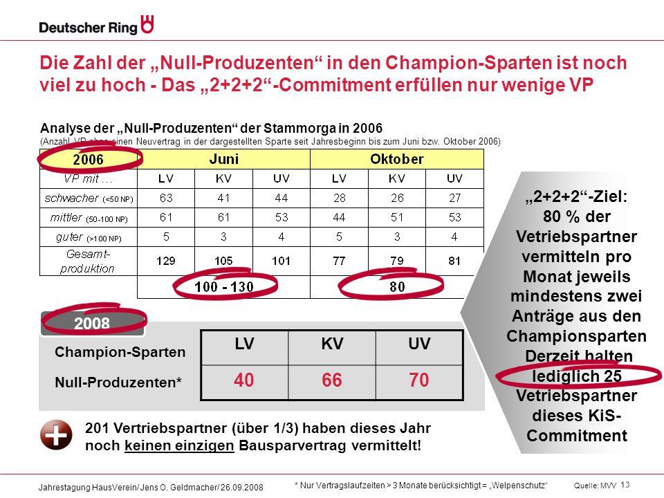"""Die Zahl der """"Null-Produzenten in den Champion-Sparten ist noch viel zu hoch - Das """"2+2+2 -Commitment erfüllen nur wenige VP"""
