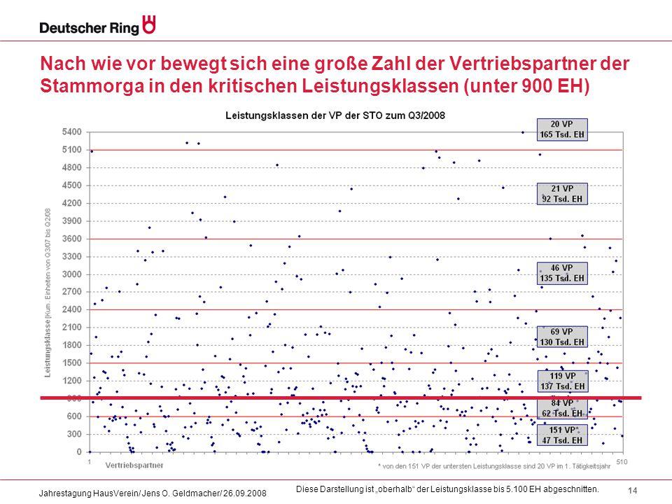 Nach wie vor bewegt sich eine große Zahl der Vertriebspartner der Stammorga in den kritischen Leistungsklassen (unter 900 EH)