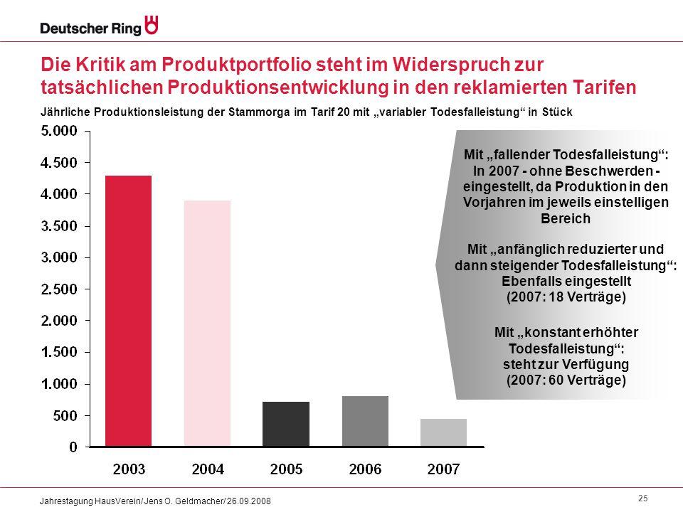 Die Kritik am Produktportfolio steht im Widerspruch zur tatsächlichen Produktionsentwicklung in den reklamierten Tarifen