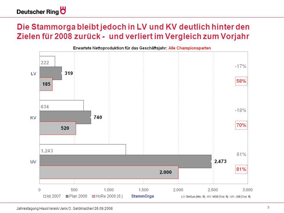Die Stammorga bleibt jedoch in LV und KV deutlich hinter den Zielen für 2008 zurück - und verliert im Vergleich zum Vorjahr