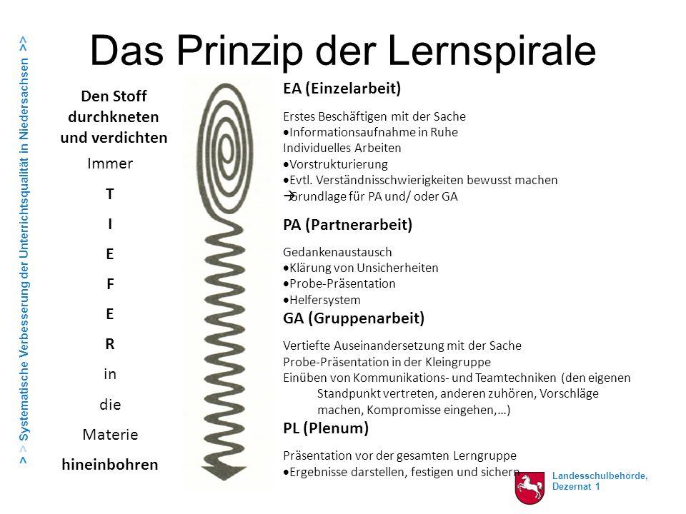 Das Prinzip der Lernspirale