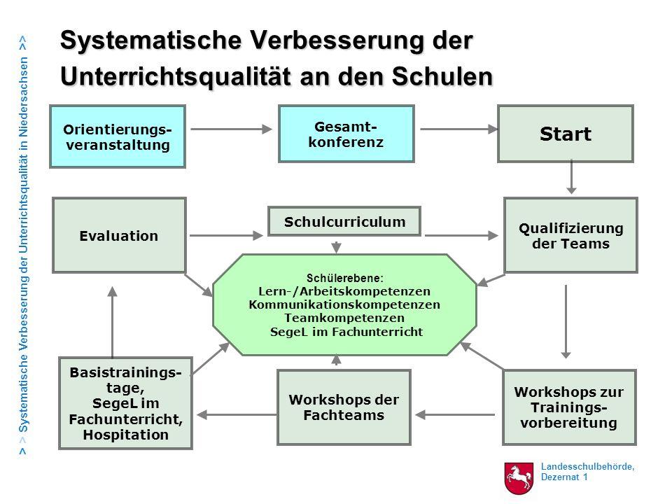 Systematische Verbesserung der Unterrichtsqualität an den Schulen