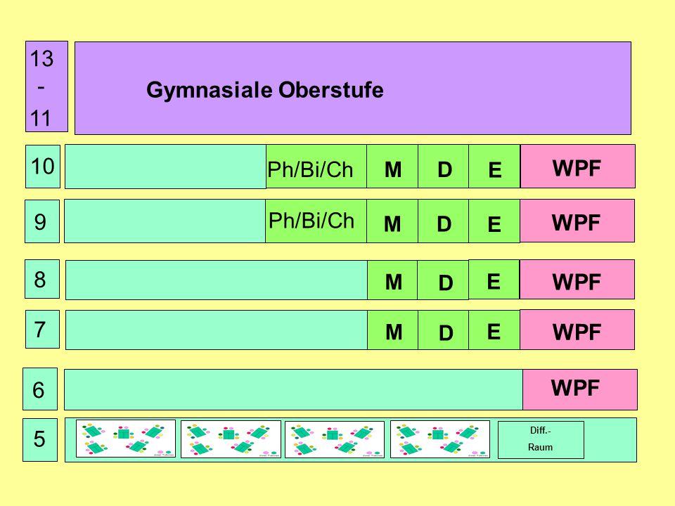 13 - 11 Gymnasiale Oberstufe 10 WPF 9 WPF 8 WPF 7 WPF WPF 6 5 Ph/Bi/Ch