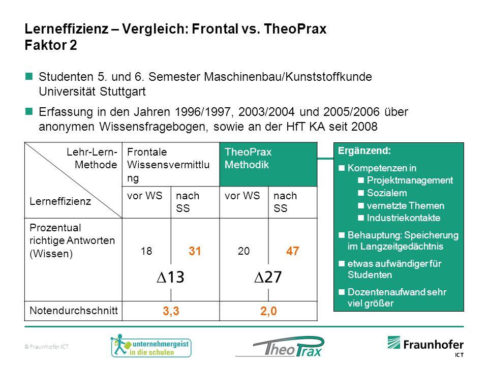 Lerneffizienz – Vergleich: Frontal vs. TheoPrax Faktor 2