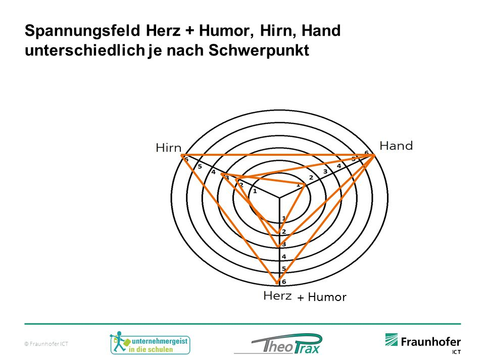 Spannungsfeld Herz + Humor, Hirn, Hand unterschiedlich je nach Schwerpunkt