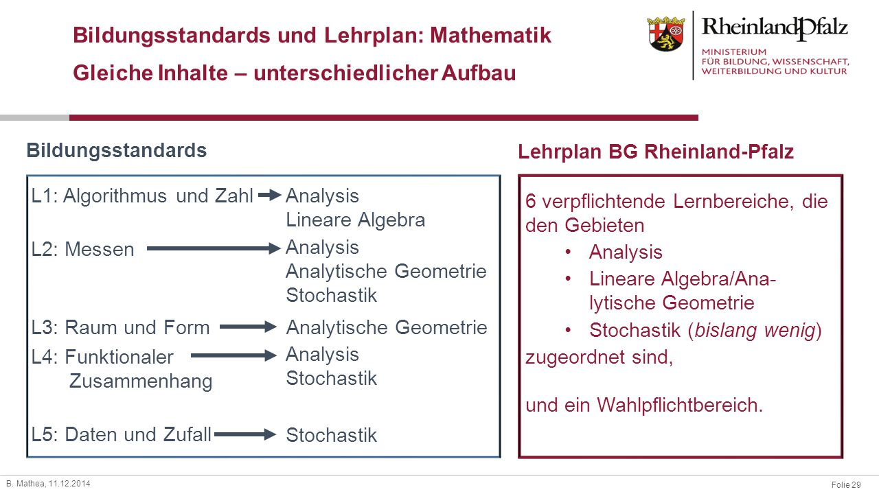 Bildungsstandards und Lehrplan: Mathematik