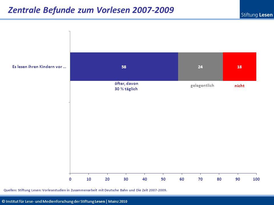 Zentrale Befunde zum Vorlesen 2007-2009