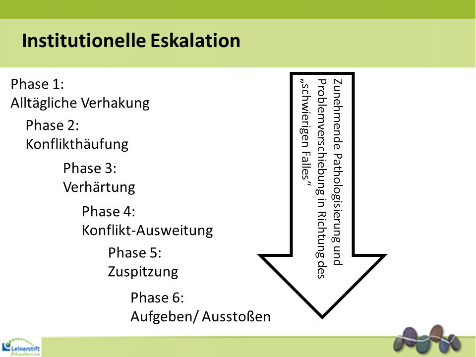 Institutionelle Eskalation