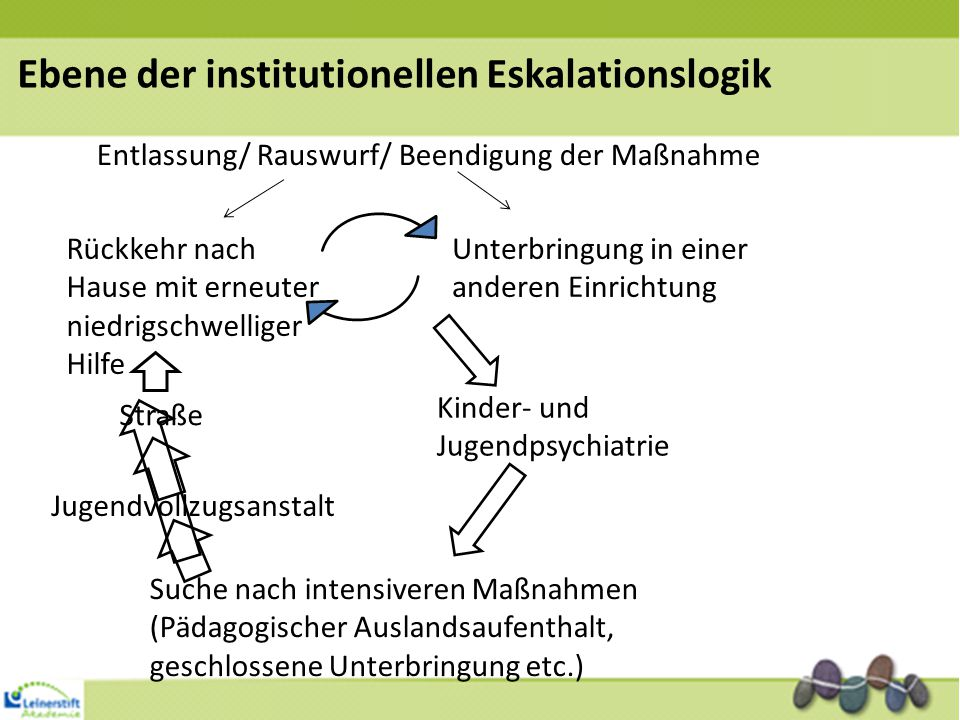 Ebene der institutionellen Eskalationslogik