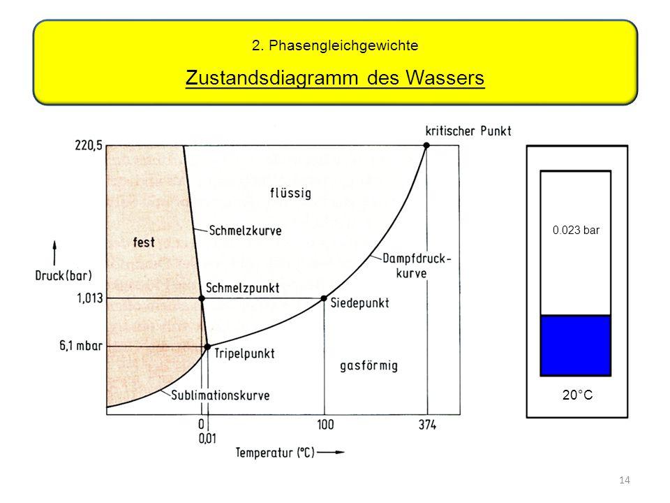 2. Phasengleichgewichte Zustandsdiagramm des Wassers