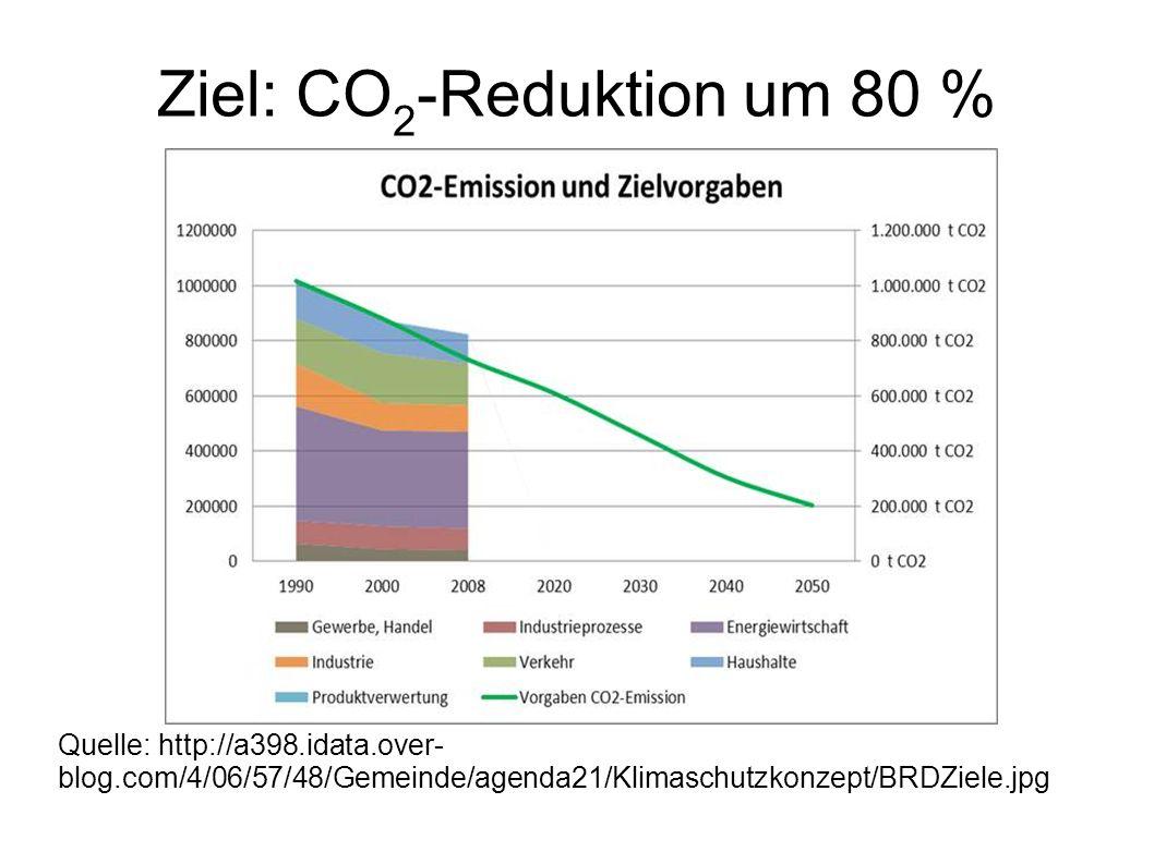 Ziel: CO2-Reduktion um 80 %