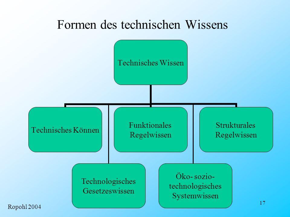 Formen des technischen Wissens