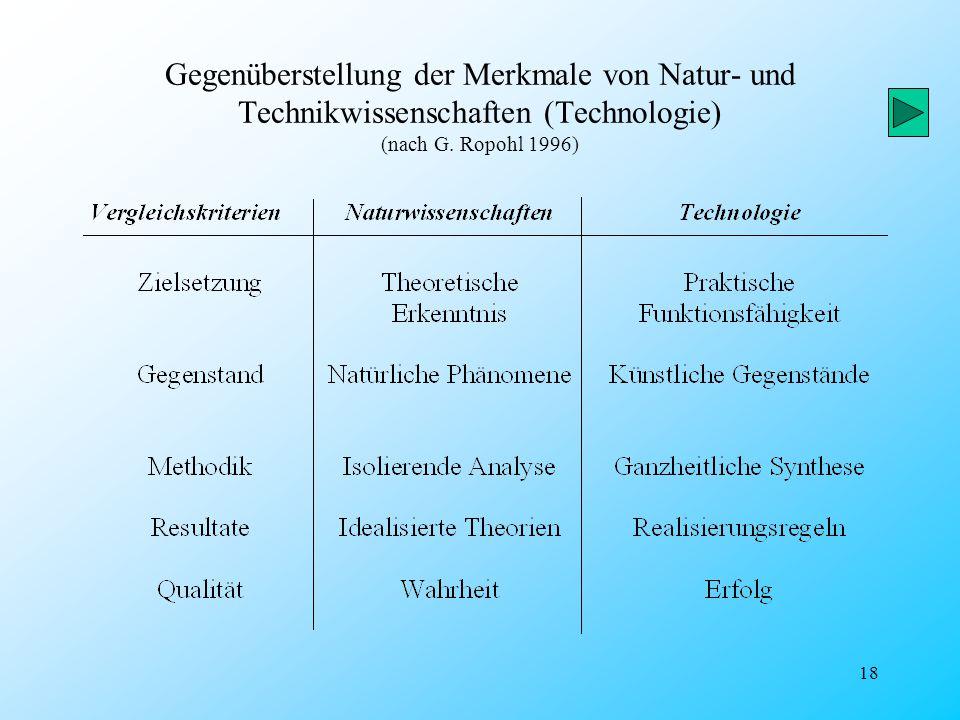 Gegenüberstellung der Merkmale von Natur- und Technikwissenschaften (Technologie) (nach G.
