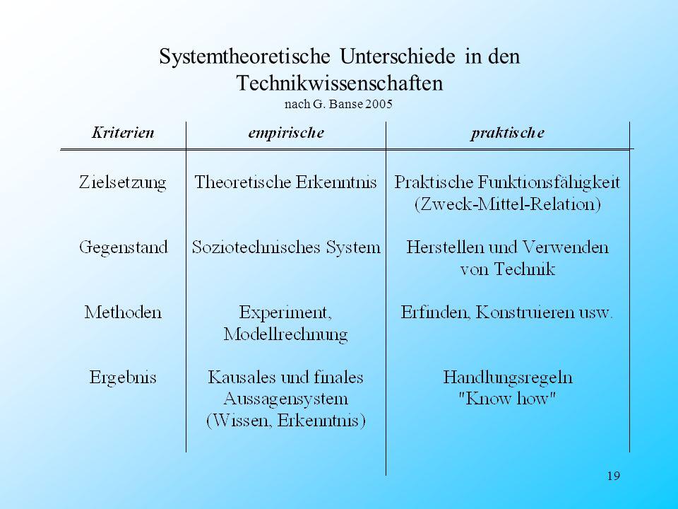 Systemtheoretische Unterschiede in den Technikwissenschaften nach G