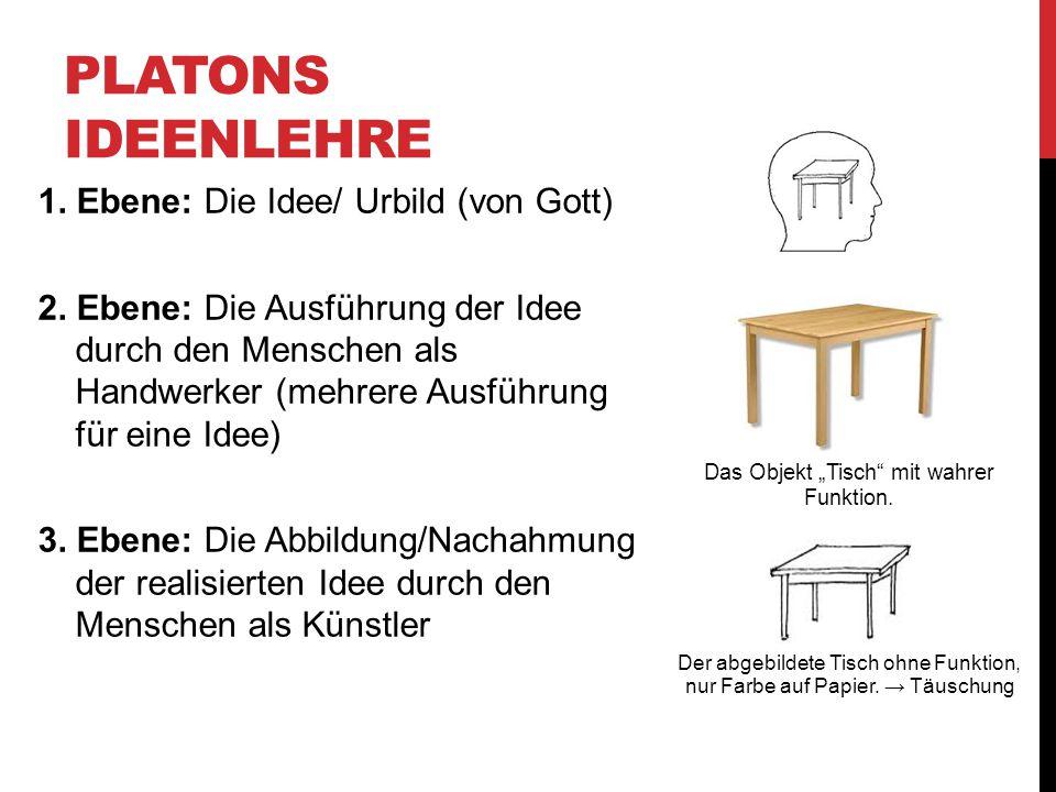 Platons Ideenlehre 1. Ebene: Die Idee/ Urbild (von Gott)