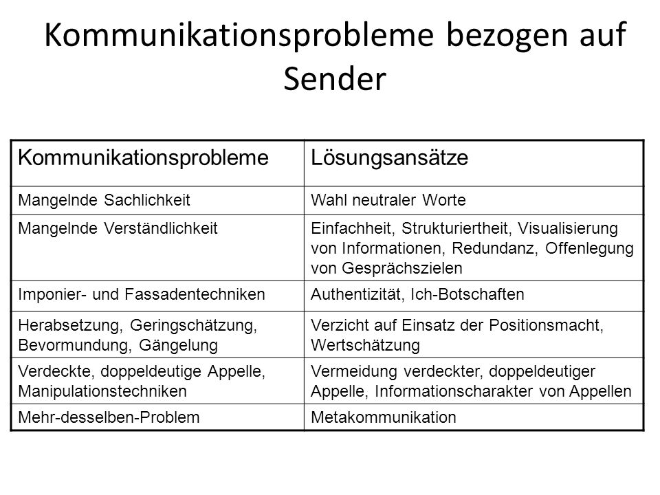 Kommunikationsprobleme bezogen auf Sender