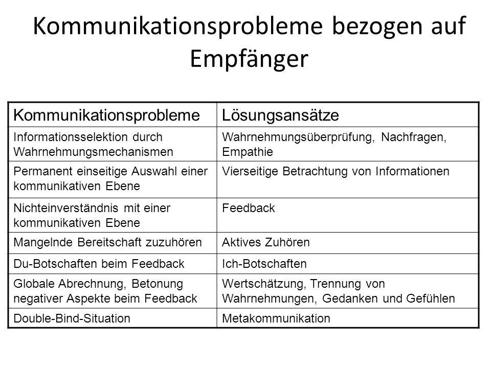Kommunikationsprobleme bezogen auf Empfänger
