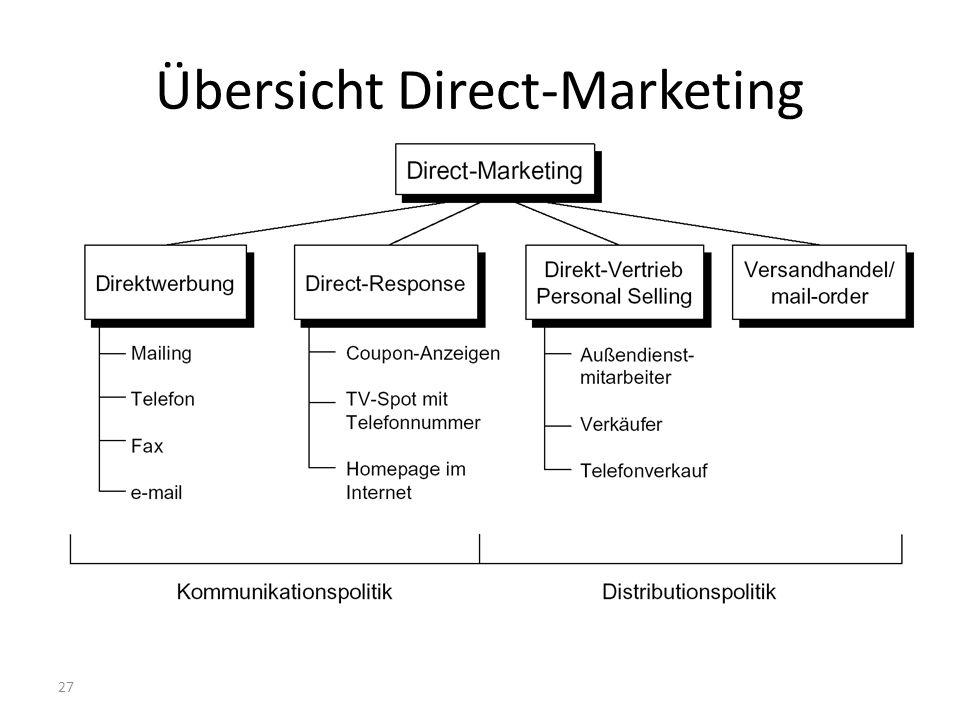 Übersicht Direct-Marketing