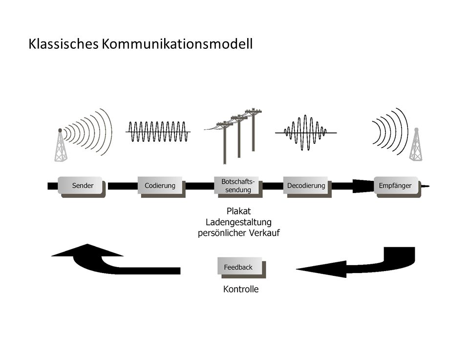 Klassisches Kommunikationsmodell