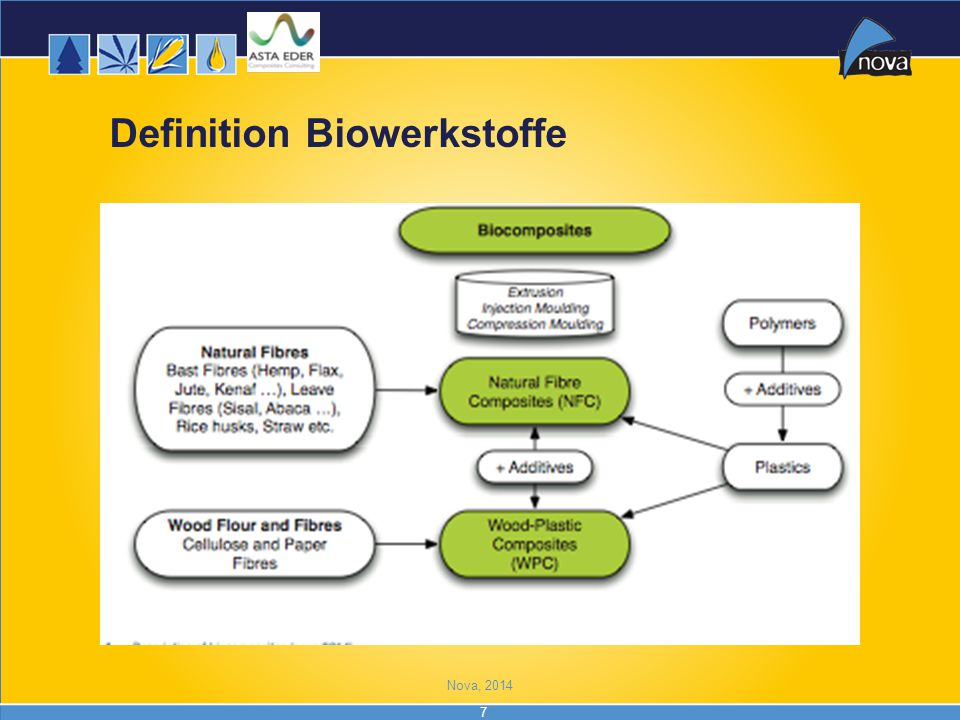 Definition Biowerkstoffe