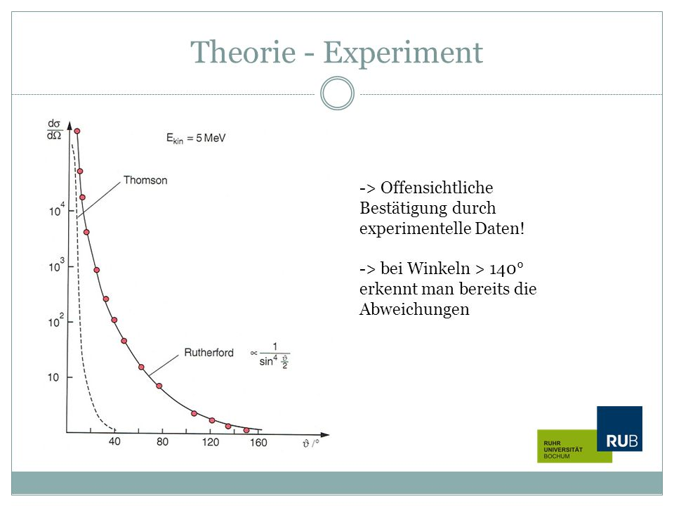 Theorie - Experiment -> Offensichtliche Bestätigung durch experimentelle Daten.