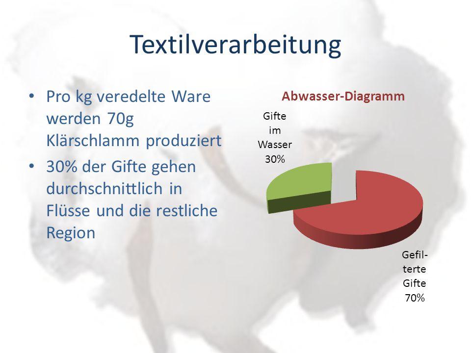 Textilverarbeitung Pro kg veredelte Ware werden 70g Klärschlamm produziert.