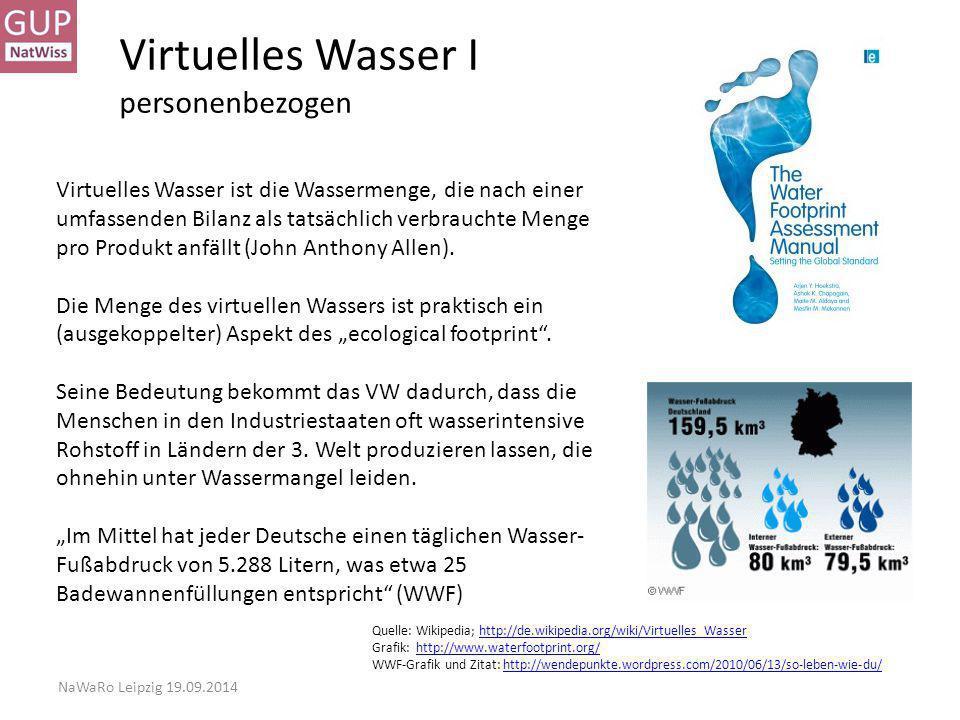 Virtuelles Wasser I personenbezogen