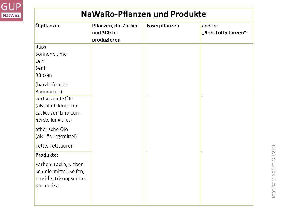NaWaRo-Pflanzen und Produkte