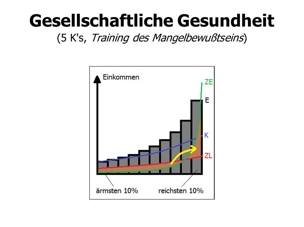 Gesellschaftliche Gesundheit (5 K s, Training des Mangelbewußtseins)