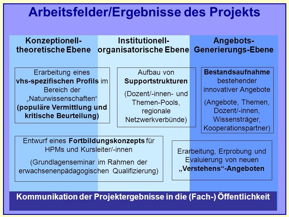 Arbeitsfelder/Ergebnisse des Projekts