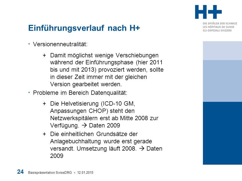 Einführungsverlauf nach H+