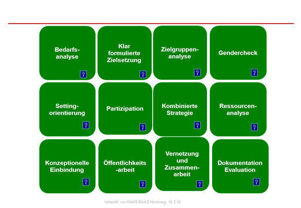 Projektbezogene Standards für Qualität der Suchtprävention Bayerns