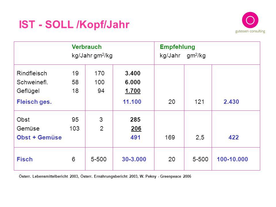 IST - SOLL /Kopf/Jahr Verbrauch Empfehlung