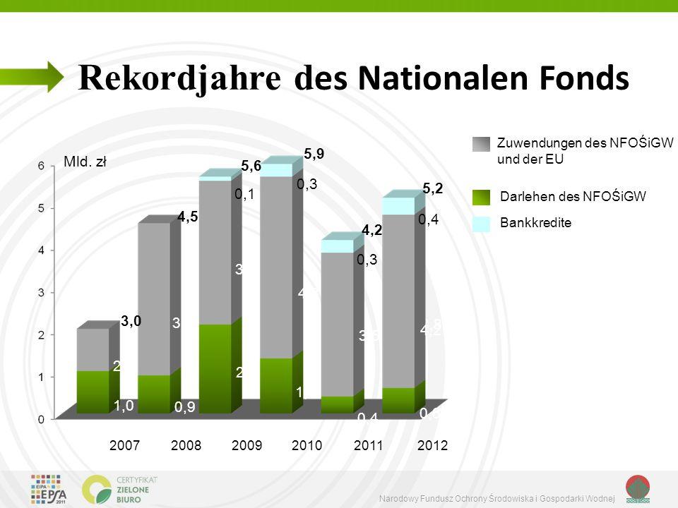 Rekordjahre des Nationalen Fonds
