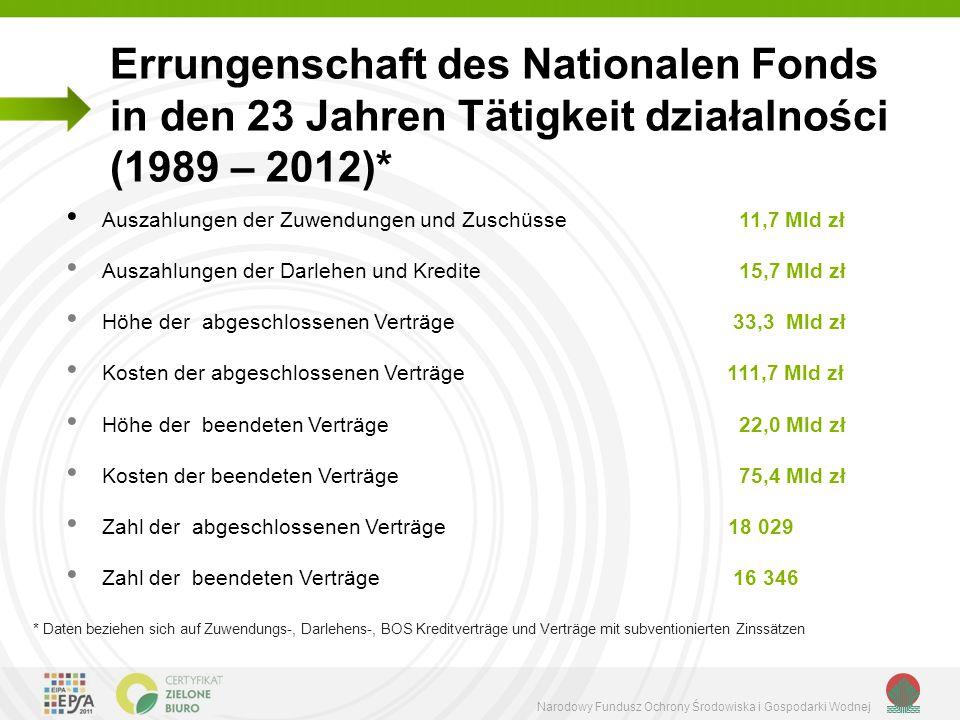 Errungenschaft des Nationalen Fonds in den 23 Jahren Tätigkeit działalności (1989 – 2012)*