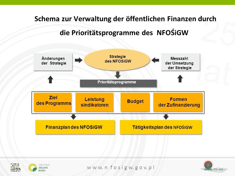 Finanzplan des NFOSiGW Tätigkeitsplan des NFOŚiGW