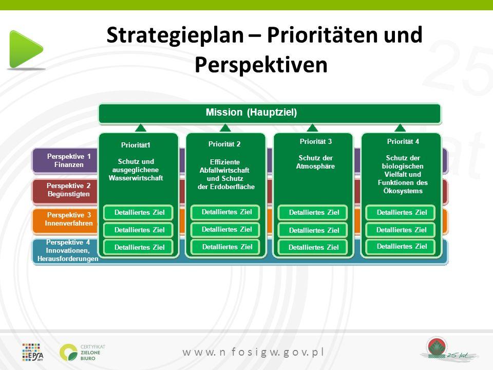 Strategieplan – Prioritäten und Perspektiven