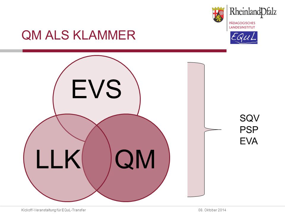 QM als Klammer EVS QM LLK SQV PSP EVA
