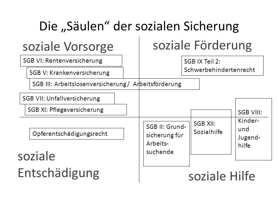 """Die """"Säulen der sozialen Sicherung"""