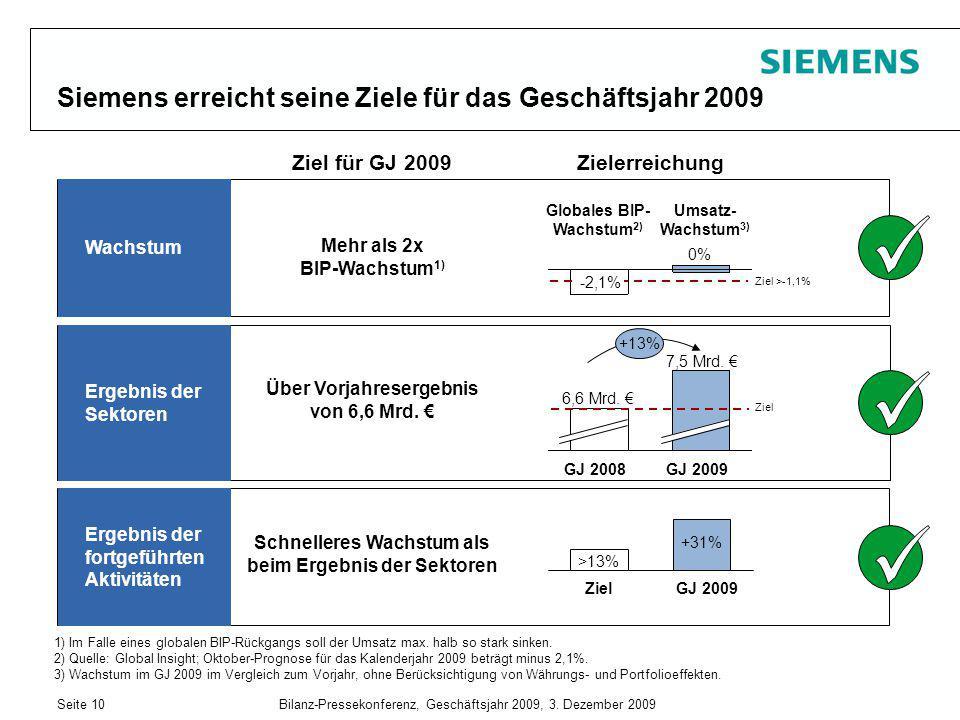 Siemens erreicht seine Ziele für das Geschäftsjahr 2009