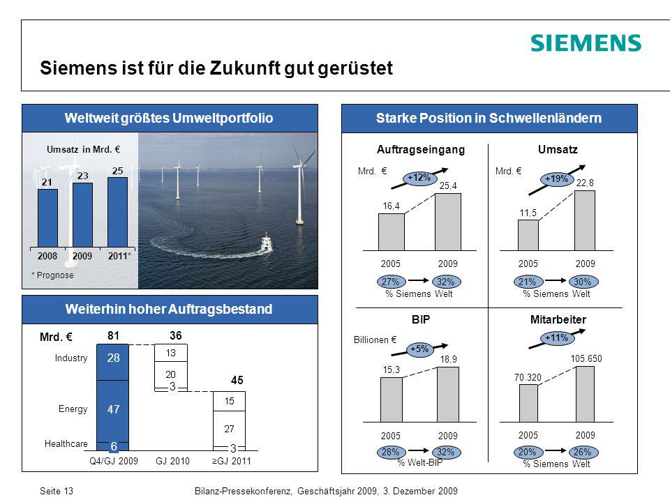 Siemens ist für die Zukunft gut gerüstet