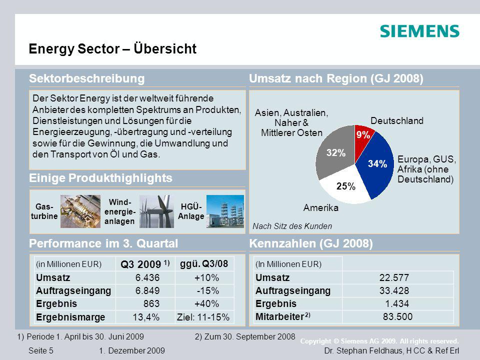 Energy Sector – Übersicht