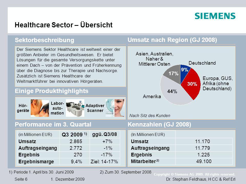 Healthcare Sector – Übersicht